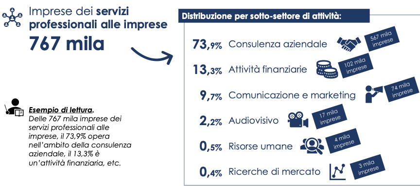 Fig 1. Universo delle imprese dei servizi professionali per sotto-settore di attività economica