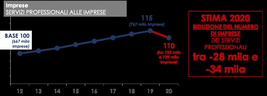 Fig 3. Effetti della crisi da COVID-19 sul tessuto imprenditoriale dei servizi professionali